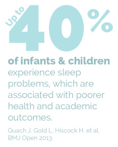 Up to 40% of infants and children experience sleep problems.