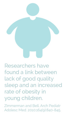 Researchers have found a link between good quality sleep and an increased rate of obesity in young children.